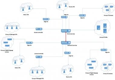إستشارات لكيفية و عمل مقترحات فنية و مالية لحلول الشبكات