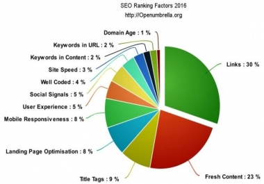 تصدر النتائج الأولي في جوجل SEO
