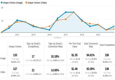 ربط موقعك مع اداه تتبع وتحليل Google Analytics
