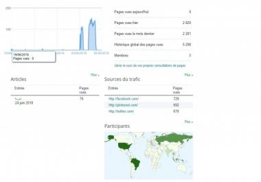 6000 زائر حقيقي الى موقعك و الرفع من ترتيب alexa فقط ب5$