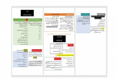 تلخيص البحوث والدراسات والكتب بالعربية ب 5$