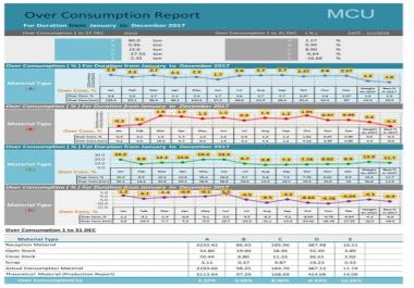 تصميم ملف اكسل متقدم Excel VBA Macro