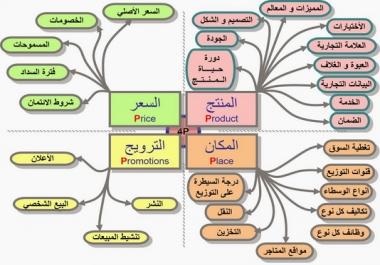 وضع خطط لتسويق المنتجات والبرامج