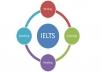 ارسال لك كيفية التحضير و اجتياز اختبار الأيلتس IELTS