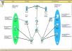مشاكل الشبكات Cisco packet tracer