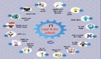 اصمم لك إنفوجرافيك عربى او إنجليزى