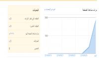 جلب 10000 زائر من اي موقع تختارو لموقعك او لمدونتك عشوائي عرب علي اجانب