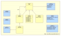 تصميم مخططات UML