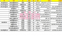 السوق المصري بيديك.. قاعدة بيانات لأكثر من 33 ألف شركة مصرية لأغراض التسويق لجميع التخصصات