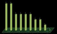 عمل اي تقرير عن طريق ال Excel