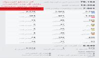 زيارات مستهدفه حقيقية عربية 20ألف =20$ أو أجنبية 10ألف =20$ من الفيسبوك فقط
