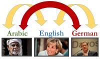 ترجمة للنصوص و المقالات و الأبحاث عربية  ألمانية إنجليزية