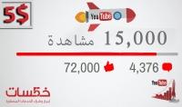 15 الف مشاهدة لاي فيديو على اليوتيوب ب 5 $ فقط