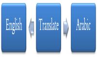 ترجمة الكلمات حسب التخصص من الإنجليزية إلى العربية  50 كلمة
