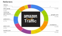 جلب 10000 زوار حقيقين لمنتجك في متجر أمازون AMAZON