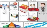 اعداد نموذج عمل لمشروعك Business Model Canvas
