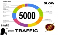 نشر رابط موقعك مقالتك في أقوي مواقع التواصل الإجتماعية