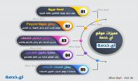 تصميم لوحات انفوجرافيك infographic