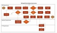 رسم مخططات سير العمليات و الإجراءات على برنامج Visio