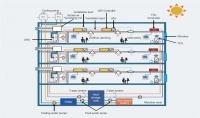 تكييف وتبريد وتهوية و تدفئة HVAC systems